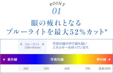 眼の疲れとなるブルーライトを最大52%カット*